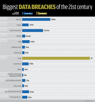 Biggest Data Breaches in the 21st Century